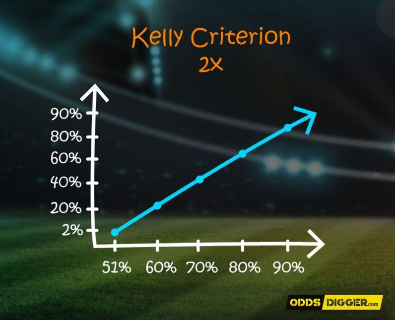 The Kelly Criterion Formula Is Used by Punters to Balance the Two Extremes of Reward and Risk